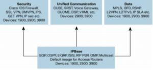 Subscriptie securitate pentru Cisco 2901-2951